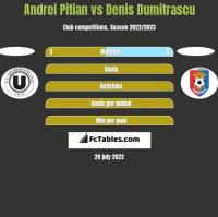 Andrei Pitian vs Denis Dumitrascu h2h player stats