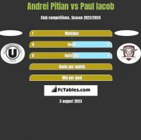 Andrei Pitian vs Paul Iacob h2h player stats