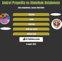 Andrei Prepelita vs Abdelhak Belahmeur h2h player stats