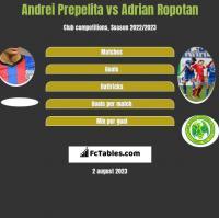 Andrei Prepelita vs Adrian Ropotan h2h player stats
