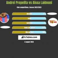 Andrei Prepelita vs Aissa Laidouni h2h player stats