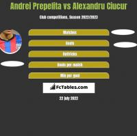 Andrei Prepelita vs Alexandru Ciucur h2h player stats