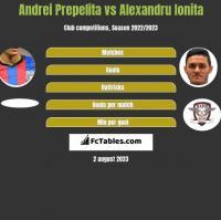 Andrei Prepelita vs Alexandru Ionita h2h player stats