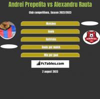 Andrei Prepelita vs Alexandru Rauta h2h player stats
