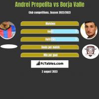 Andrei Prepelita vs Borja Valle h2h player stats