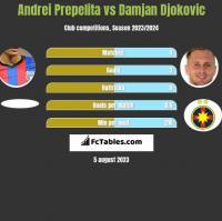 Andrei Prepelita vs Damjan Djokovic h2h player stats