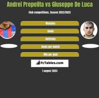 Andrei Prepelita vs Giuseppe De Luca h2h player stats