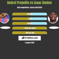Andrei Prepelita vs Isaac Donkor h2h player stats