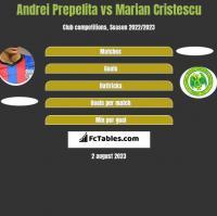 Andrei Prepelita vs Marian Cristescu h2h player stats