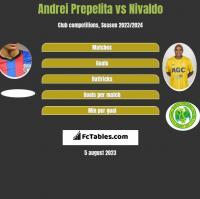 Andrei Prepelita vs Nivaldo h2h player stats