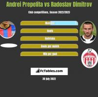Andrei Prepelita vs Radoslav Dimitrov h2h player stats