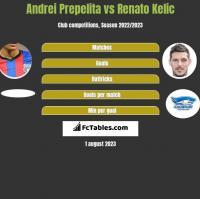 Andrei Prepelita vs Renato Kelic h2h player stats