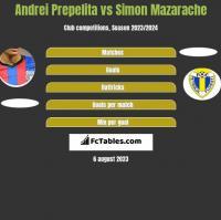 Andrei Prepelita vs Simon Mazarache h2h player stats