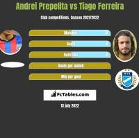 Andrei Prepelita vs Tiago Ferreira h2h player stats