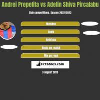 Andrei Prepelita vs Adelin Shiva Pircalabu h2h player stats