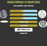 Andrei Sinitsyn vs David Soria h2h player stats