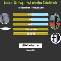 Andrei Sinitsyn vs Leandro Chichizola h2h player stats