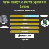 Andrei Sinitsyn vs Matvei Evgenievich Safonov h2h player stats