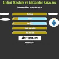 Andrei Tkachuk vs Alexander Karavaev h2h player stats