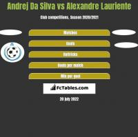 Andrej Da Silva vs Alexandre Lauriente h2h player stats