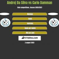 Andrej Da Silva vs Carlo Damman h2h player stats