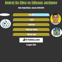 Andrej Da Silva vs Edisson Jordanov h2h player stats