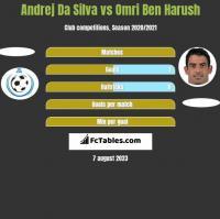 Andrej Da Silva vs Omri Ben Harush h2h player stats