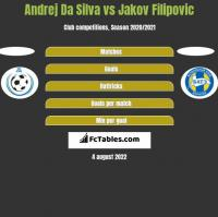 Andrej Da Silva vs Jakov Filipovic h2h player stats
