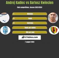 Andrej Kadlec vs Bartosz Kwiecień h2h player stats