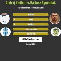 Andrej Kadlec vs Bartosz Rymaniak h2h player stats