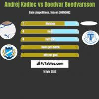 Andrej Kadlec vs Boedvar Boedvarsson h2h player stats