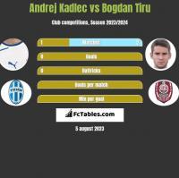 Andrej Kadlec vs Bogdan Tiru h2h player stats
