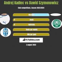 Andrej Kadlec vs Dawid Szymonowicz h2h player stats