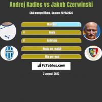 Andrej Kadlec vs Jakub Czerwiński h2h player stats