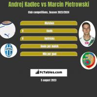 Andrej Kadlec vs Marcin Pietrowski h2h player stats