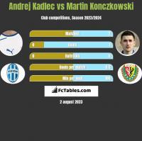Andrej Kadlec vs Martin Konczkowski h2h player stats