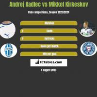 Andrej Kadlec vs Mikkel Kirkeskov h2h player stats