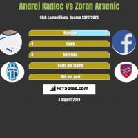 Andrej Kadlec vs Zoran Arsenic h2h player stats