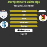 Andrej Kadlec vs Michal Ozga h2h player stats