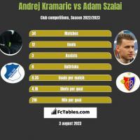 Andrej Kramaric vs Adam Szalai h2h player stats