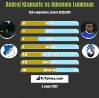 Andrej Kramaric vs Ademola Lookman h2h player stats