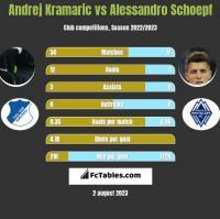 Andrej Kramaric vs Alessandro Schoepf h2h player stats