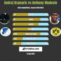 Andrej Kramaric vs Anthony Modeste h2h player stats