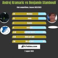 Andrej Kramaric vs Benjamin Stambouli h2h player stats