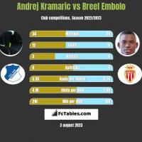 Andrej Kramaric vs Breel Embolo h2h player stats