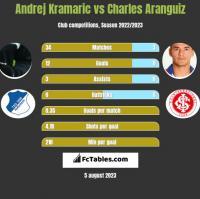 Andrej Kramaric vs Charles Aranguiz h2h player stats