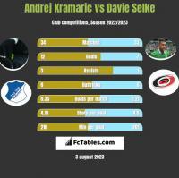 Andrej Kramaric vs Davie Selke h2h player stats