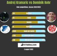 Andrej Kramaric vs Dominik Kohr h2h player stats