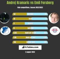 Andrej Kramaric vs Emil Forsberg h2h player stats