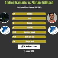 Andrej Kramaric vs Florian Grillitsch h2h player stats